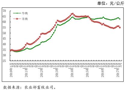 3月农产品价格行情分析月报—畜牧水产篇