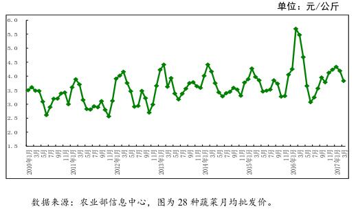 3月农产品价格行情分析月报—水果蔬菜篇