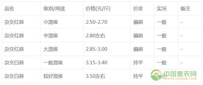 7月10日金乡大蒜交易市场动态