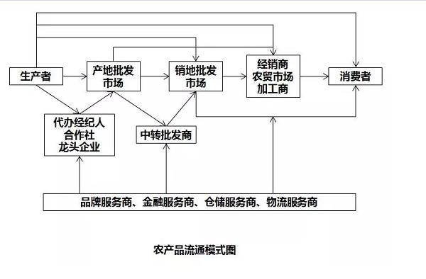 惠农网杰哥:农产品品牌归根结底就是产业链品牌