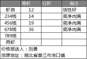 亚博竞彩APP官网_惠农网小龙虾行情日报(04.24)