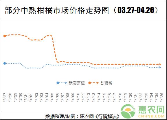 亚博竞彩APP官网_柑橘价格走势分化:中熟震荡走低 晚熟高位