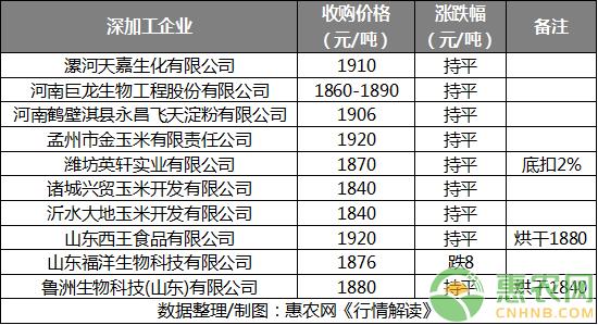 亚博竞彩APP官网_玉米:期货盘面触底反弹 现货有望企稳