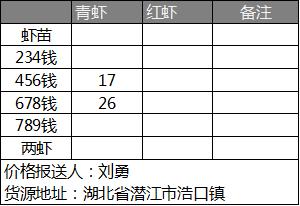 亚博竞彩APP官网_惠农网小龙虾价格日报(05.05)