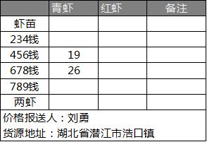 LOL总决赛外围竞猜_惠农网小龙虾价格日报(05.11)