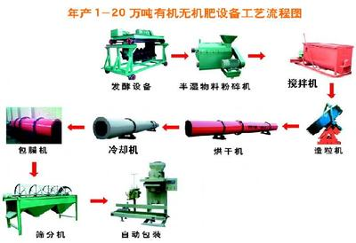 河南省郑州市荥阳市有机肥生产设备