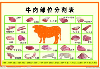 四川省成都市金牛区藏族牦牛肉 生肉
